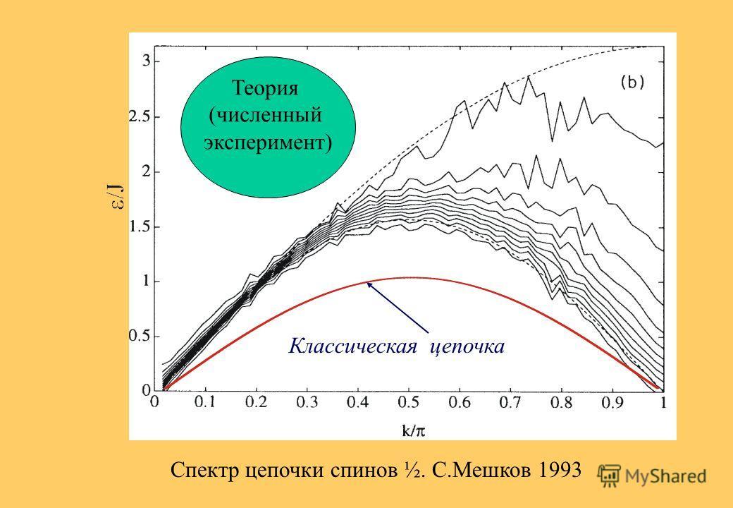 Нейтронный спектрометр NIST n1 n2 Спиновое возбуждение Реактор Детектор