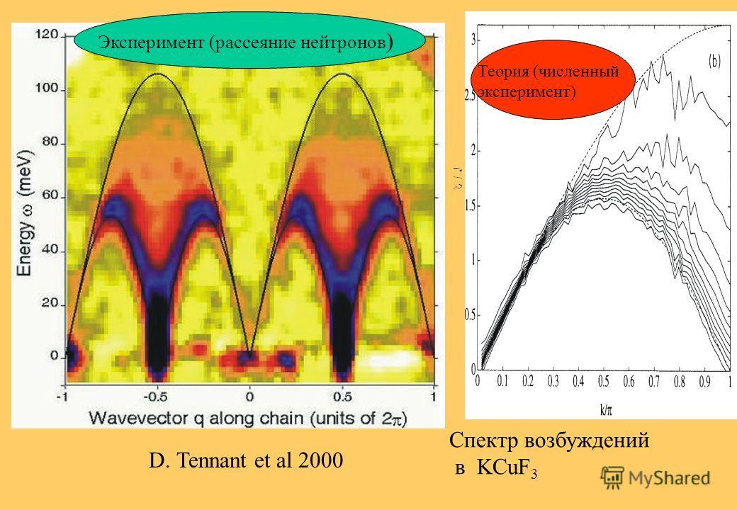 Спектр возбуждений в CuCl 2 *2N(C 5 H 5 ) Endoh et al PRL1974 Эксперимент (рассеяние нейтронов)