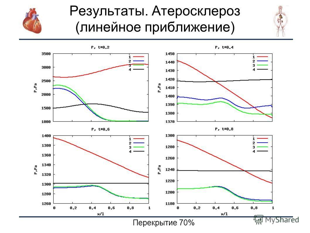 16 Перекрытие 70% Результаты. Атеросклероз (линейное приближение)
