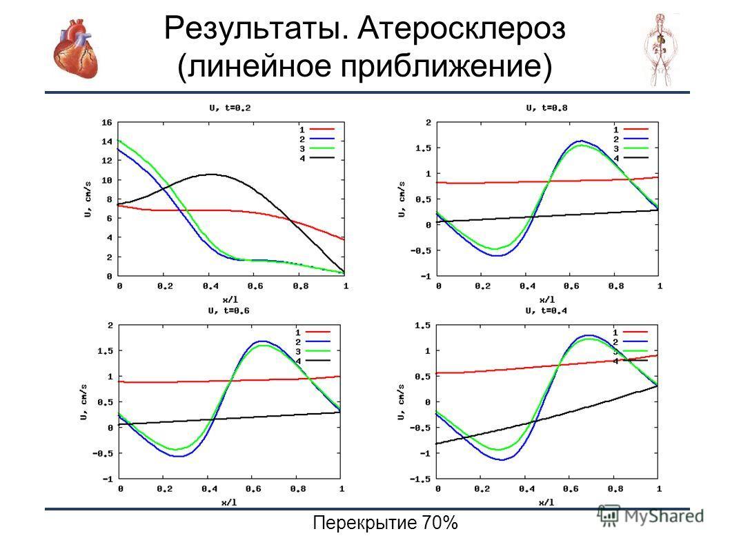 17 Результаты. Атеросклероз (линейное приближение) Перекрытие 70%