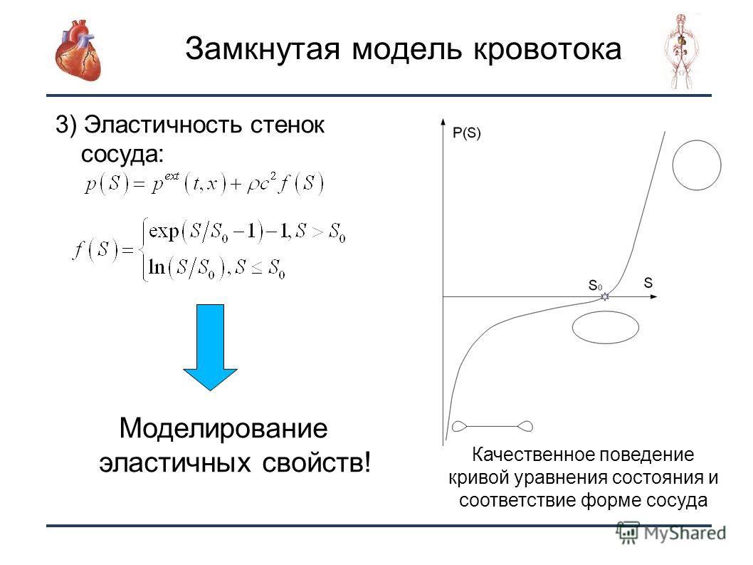 8 Замкнутая модель кровотока 3) Эластичность стенок сосуда: Качественное поведение кривой уравнения состояния и соответствие форме сосуда Моделирование эластичных свойств!