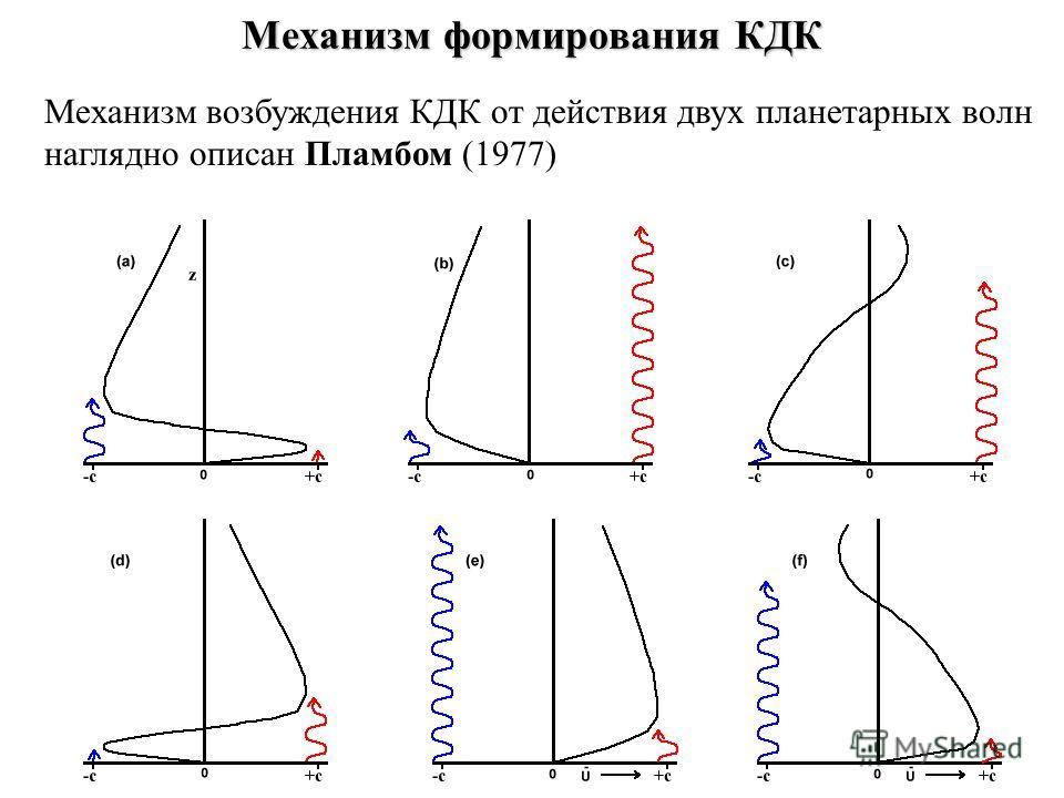 Механизм формирования КДК Механизм возбуждения КДК от действия двух планетарных волн наглядно описан Пламбом (1977)