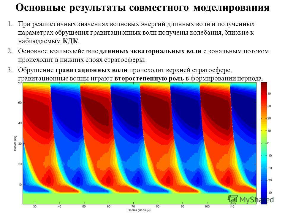 Основные результаты совместного моделирования 1.При реалистичных значениях волновых энергий длинных волн и полученных параметрах обрушения гравитационных волн получены колебания, близкие к наблюдаемым КДК. 2.Основное взаимодействие длинных экваториал