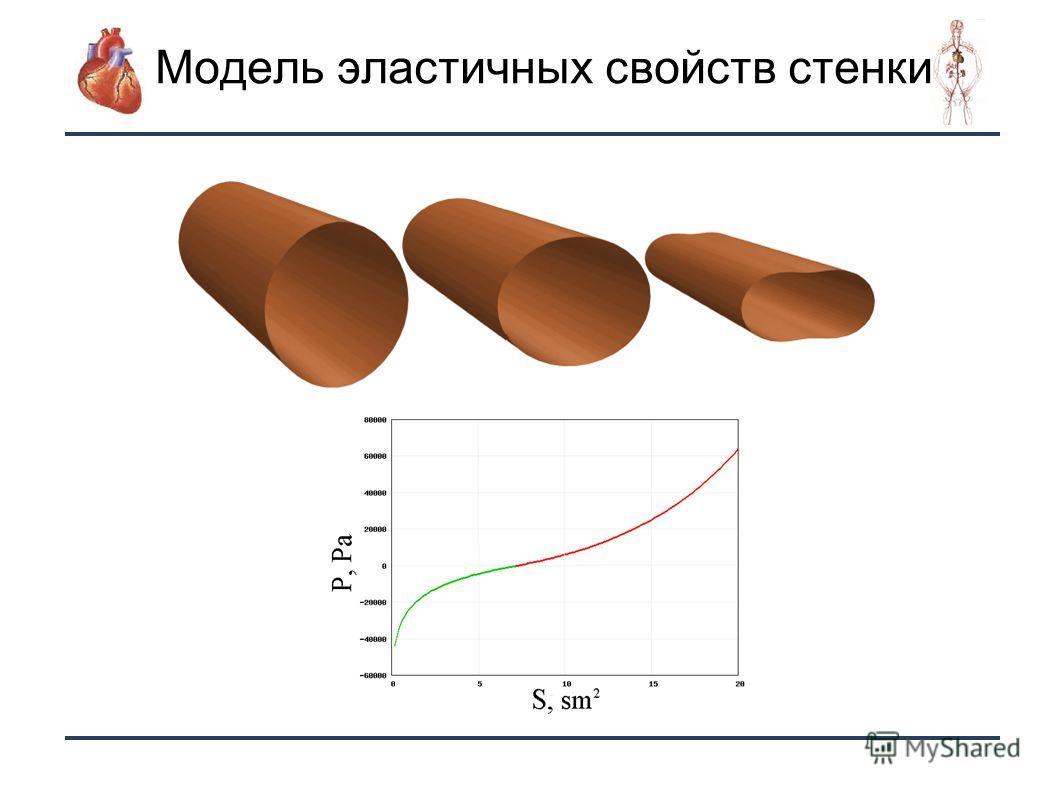 12 Модель эластичных свойств стенки