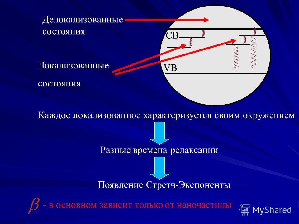 VB CB Делокализованные состояния Локализованные состояния Каждое локализованное характеризуется своим окружением Разные времена релаксации Появление Стретч-Экспоненты - в основном зависит только от наночастицы
