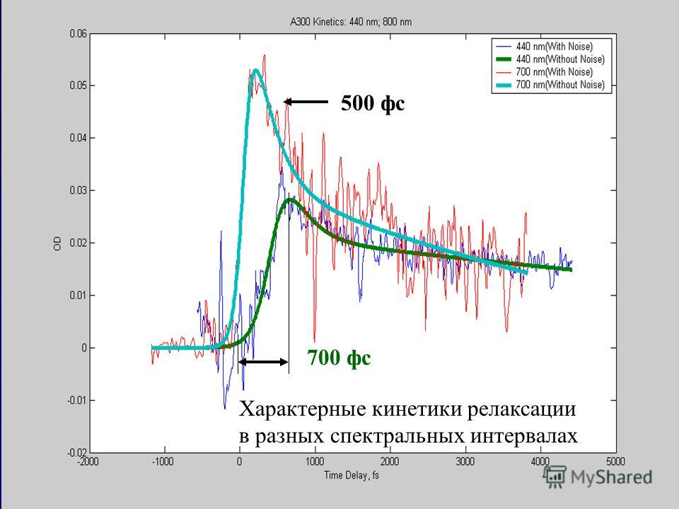 Характерные кинетики релаксации в разных спектральных интервалах 700 фс 500 фс