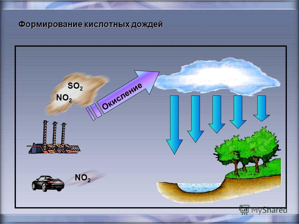 Формирование кислотных дождей SO 2 NO 2 NO 2 О к и с л е н и е