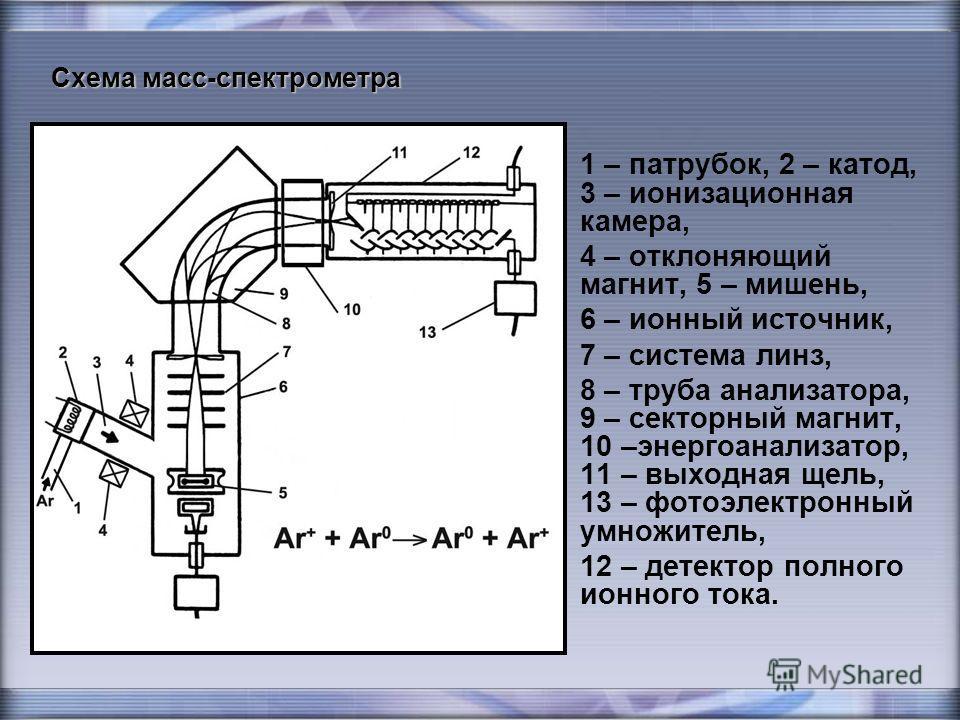 Схема масс-спектрометра 1 – патрубок, 2 – катод, 3 – ионизационная камера, 4 – отклоняющий магнит, 5 – мишень, 6 – ионный источник, 7 – система линз, 8 – труба анализатора, 9 – секторный магнит, 10 –энергоанализатор, 11 – выходная щель, 13 – фотоэлек
