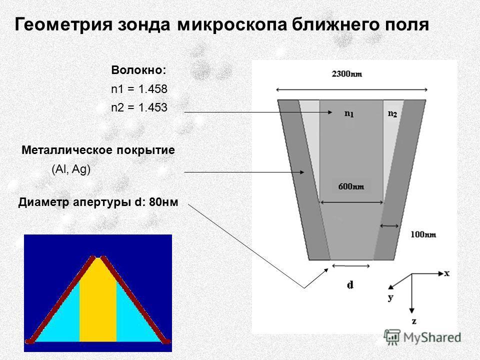 Геометрия зонда микроскопа ближнего поля Волокно: n1 = 1.458 n2 = 1.453 Металлическое покрытие (Al, Ag) Диаметр апертуры d: 80нм