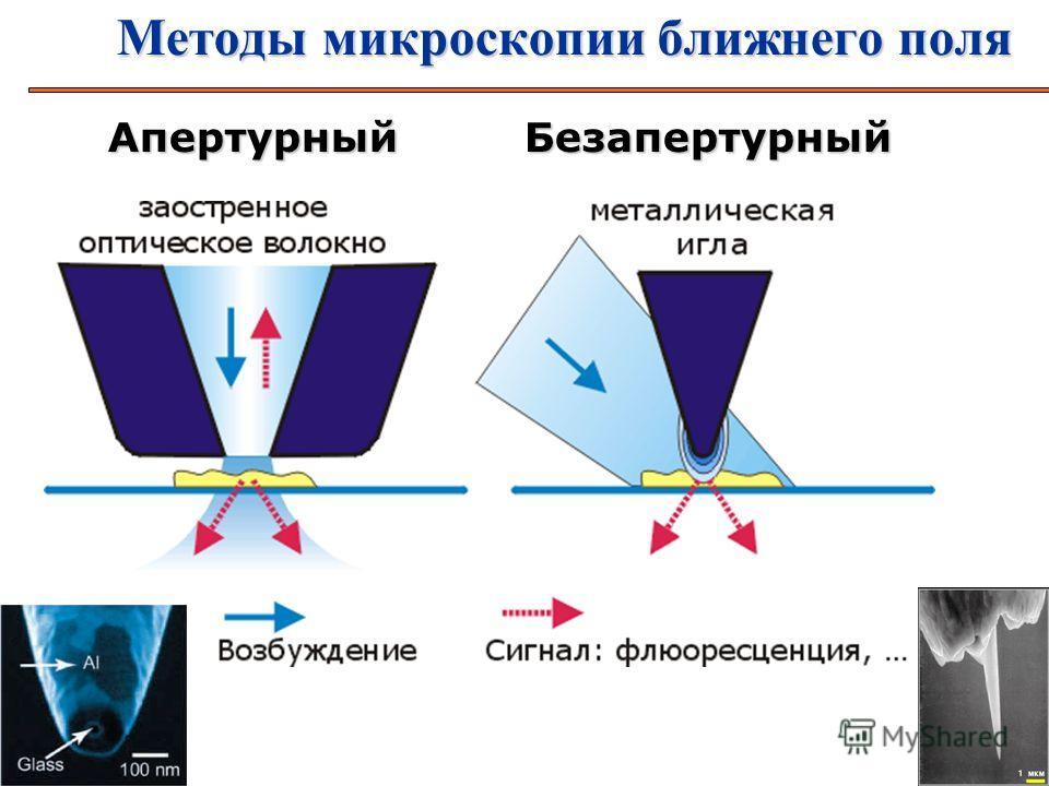 3 Методы микроскопии ближнего поля АпертурныйБезапертурный