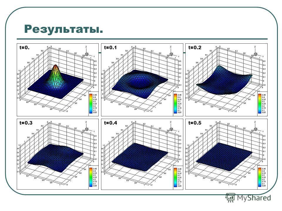 Результаты. t=0.t=0.1t=0.2 t=0.3t=0.4t=0.5