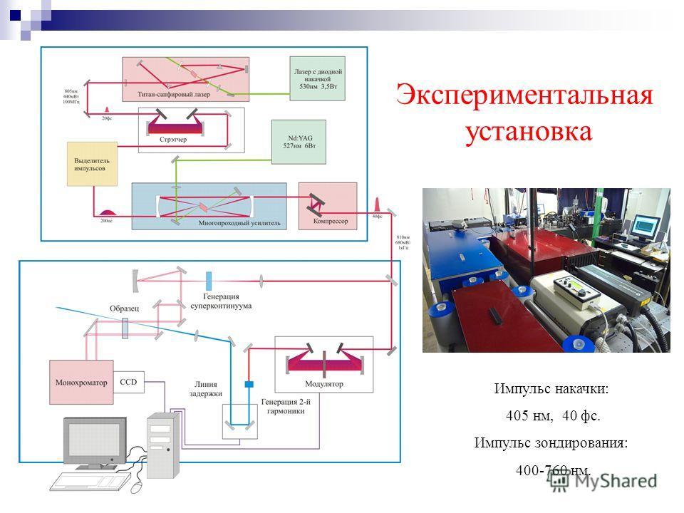 Экспериментальная установка Импульс накачки: 405 нм, 40 фс. Импульс зондирования: 400-760 нм.