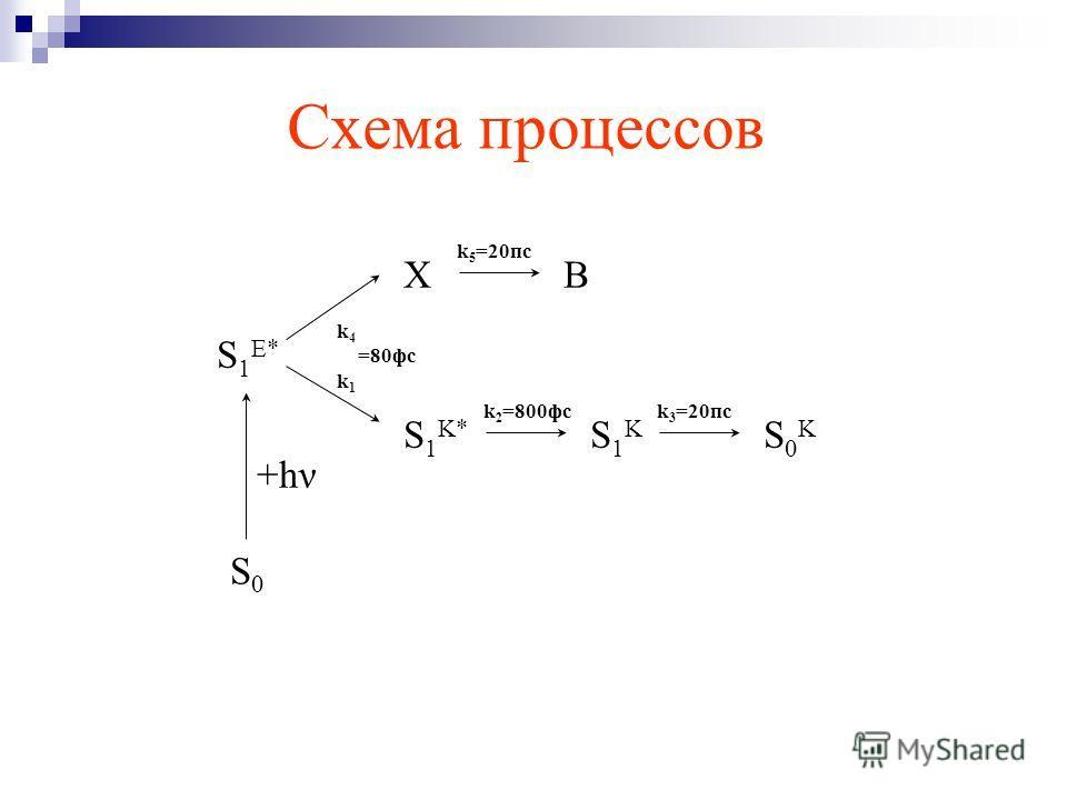 Схема процессов S0S0 S 1 E* XB S 1 K* S1KS1K S0KS0K k 2 =800фсk 3 =20пс k 5 =20пс +hν k 4 =80фс k 1