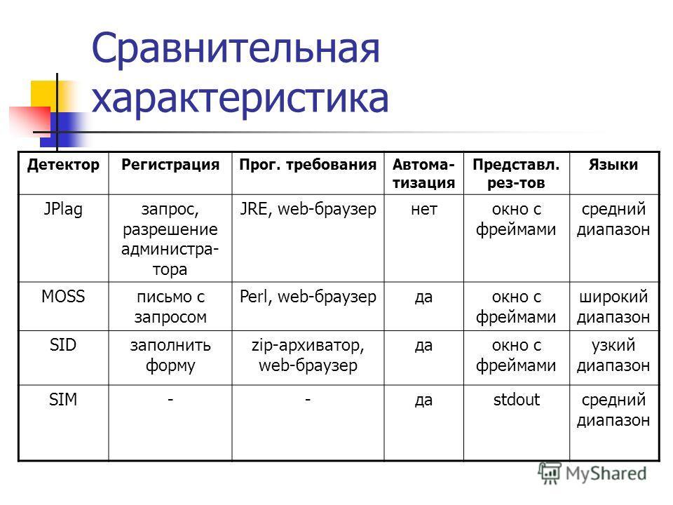 Сравнительная характеристика ДетекторРегистрацияПрог. требованияАвтома- тизация Представл. рез-тов Языки JPlagзапрос, разрешение администра- тора JRE, web-браузернетокно с фреймами средний диапазон MOSSписьмо с запросом Perl, web-браузердаокно с фрей