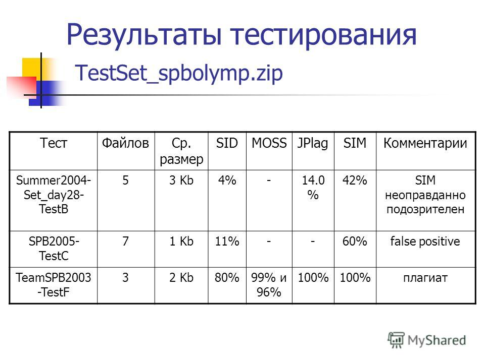 Результаты тестирования TestSet_spbolymp.zip ТестФайловСр. размер SIDMOSSJPlagSIMКомментарии Summer2004- Set_day28- TestB 53 Kb4%-14.0 % 42%SIM неоправданно подозрителен SPB2005- TestC 71 Kb11%--60%false positive TeamSPB2003 -TestF 32 Kb80%99% и 96%