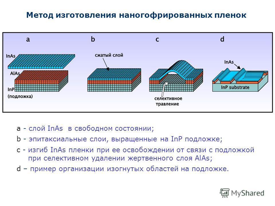 Метод изготовления наногофрированных пленок а - слой InAs в свободном состоянии; b - эпитаксиальные слои, выращенные на InP подложке; c - изгиб InAs пленки при ее освобождении от связи с подложкой при селективном удалении жертвенного слоя AlAs; d – п
