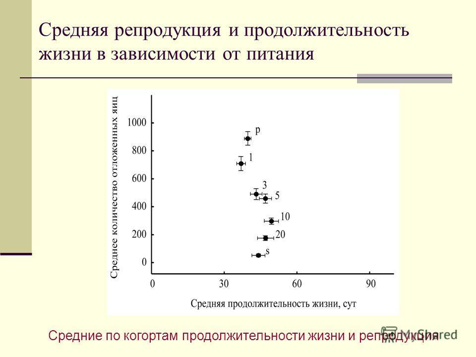 Средняя репродукция и продолжительность жизни в зависимости от питания Средние по когортам продолжительности жизни и репродукция