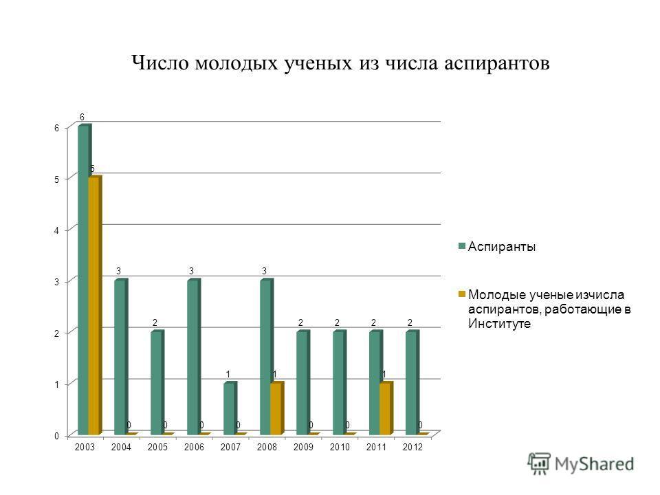 Число молодых ученых из числа аспирантов