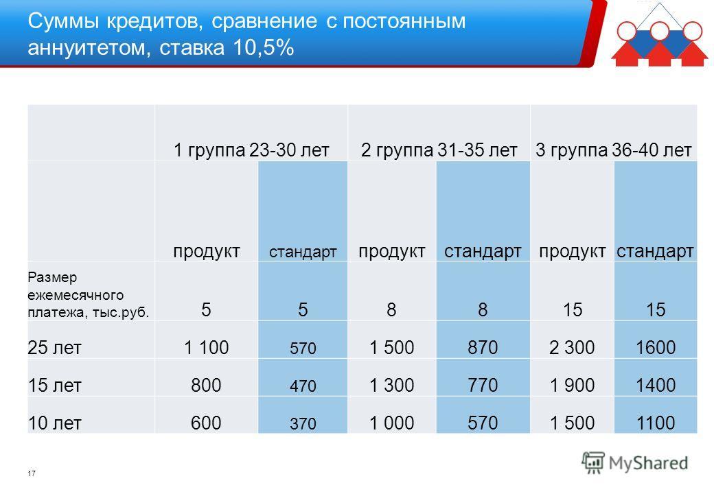 Суммы кредитов, сравнение с постоянным аннуитетом, ставка 10,5% 17 1 группа 23-30 лет2 группа 31-35 лет3 группа 36-40 лет продукт стандарт продуктстандартпродуктстандарт Размер ежемесячного платежа, тыс.руб. 558815 25 лет1 100 570 1 5008702 3001600 1