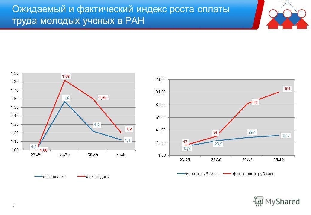 Ожидаемый и фактический индекс роста оплаты труда молодых ученых в РАН 7