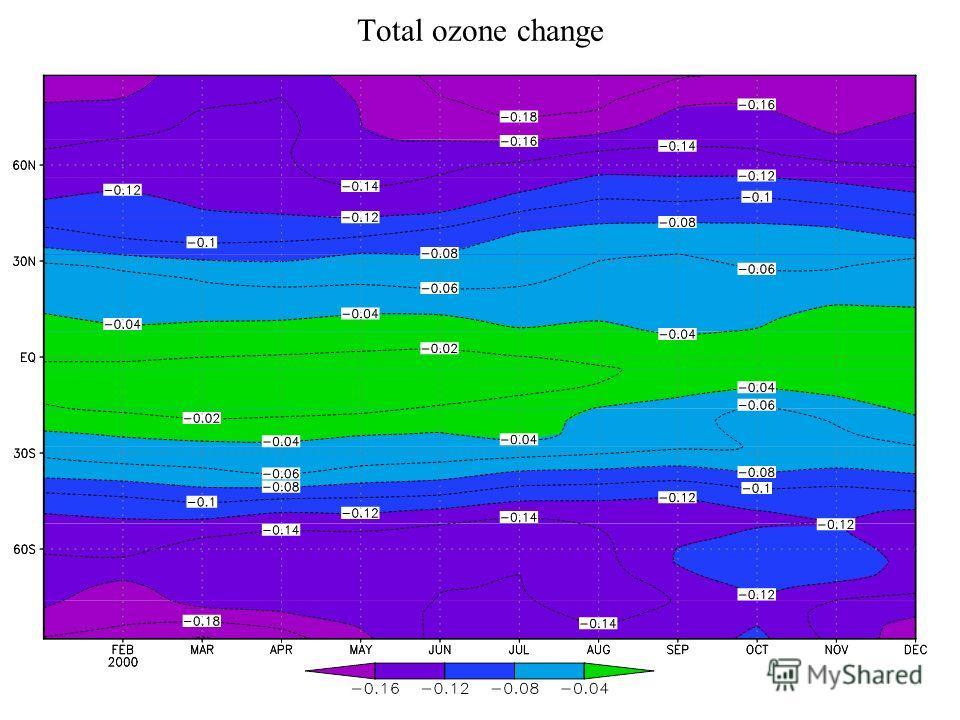Total ozone change