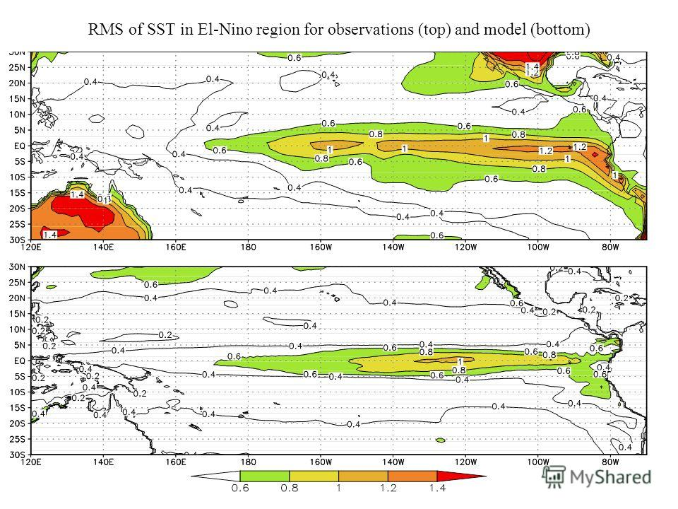 RMS of SST in El-Nino region for observations (top) and model (bottom)