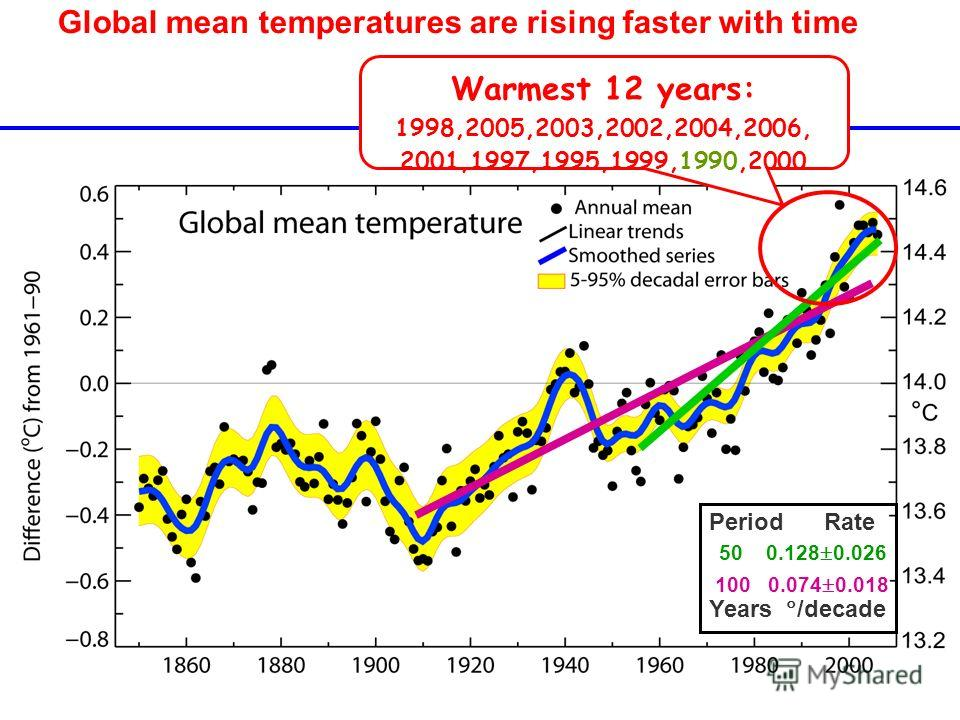 Global mean temperatures are rising faster with time 100 0.074 0.018 50 0.128 0.026 Warmest 12 years: 1998,2005,2003,2002,2004,2006, 2001,1997,1995,1999,1990,2000 Period Rate Years /decade