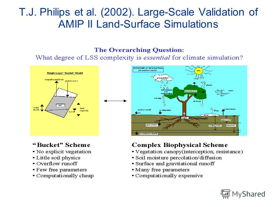 T.J. Philips et al. (2002). Large-Scale Validation of AMIP II Land-Surface Simulations