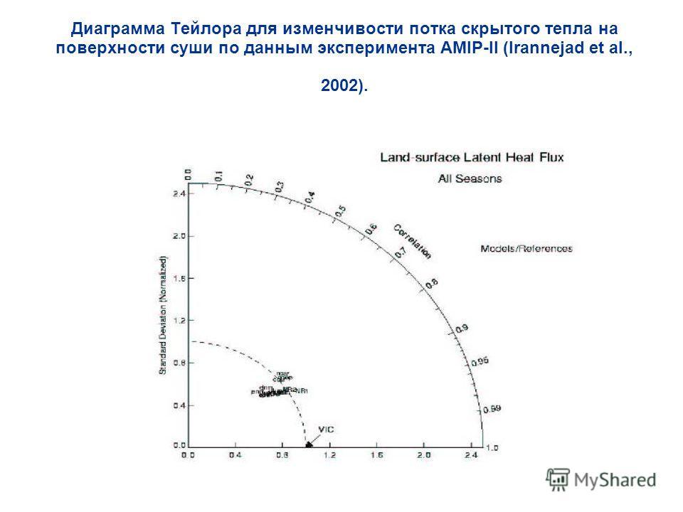 Диаграмма Тейлора для изменчивости потка скрытого тепла на поверхности суши по данным эксперимента AMIP-II (Irannejad et al., 2002).