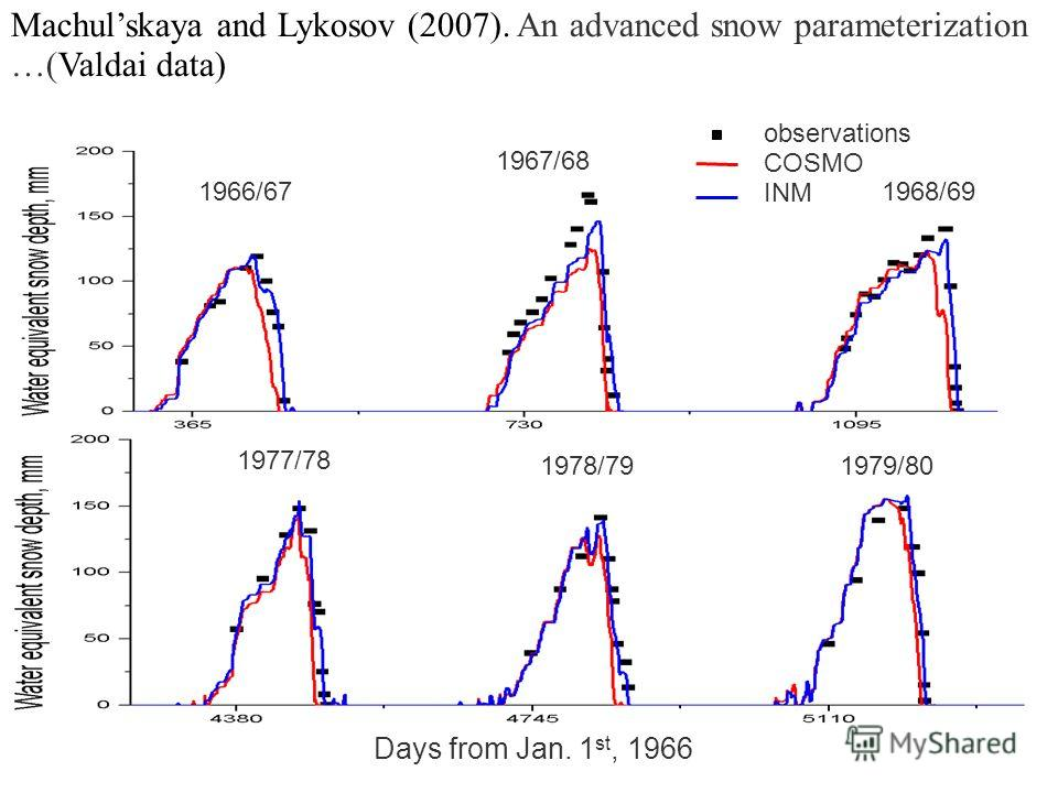 observations COSMO INM Machulskaya and Lykosov (2007). An advanced snow parameterization …(Valdai data) Days from Jan. 1 st, 1966 1966/67 1967/68 1977/78 1978/791979/80 1968/69