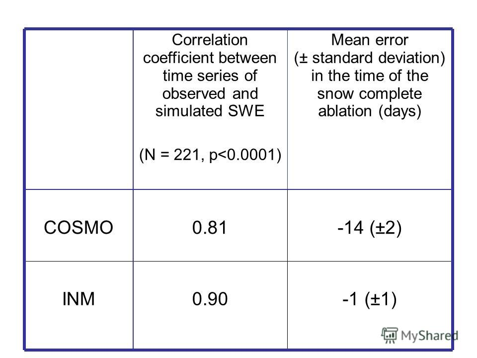 -1 (±1)0.90INM -14 (±2)0.81COSMO Mean error (± standard deviation) in the time of the snow complete ablation (days) Correlation coefficient between time series of observed and simulated SWE (N = 221, p