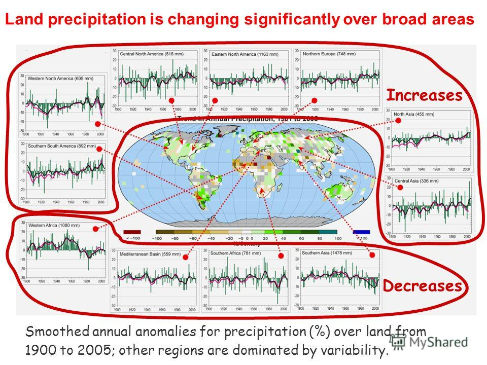 Smoothed annual anomalies for precipitation (%) over land from 1900 to 2005; other regions are dominated by variability. Land precipitation is changing significantly over broad areas Increases Decreases