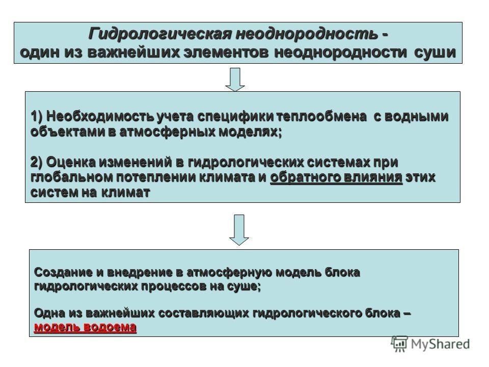 Гидрологическая неоднородность - один из важнейших элементов неоднородности суши 1) Необходимость учета специфики теплообмена с водными объектами в атмосферных моделях; 2) Оценка изменений в гидрологических системах при глобальном потеплении климата