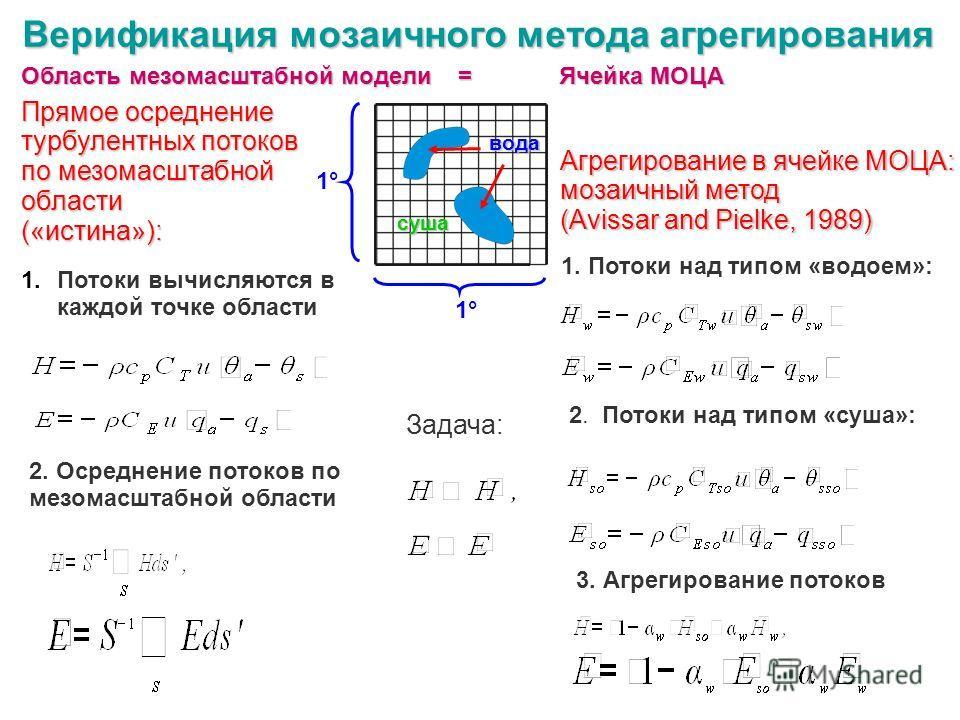 Верификация мозаичного метода агрегирования Агрегирование в ячейке МОЦА: мозаичный метод (Avissar and Pielke, 1989) Прямое осреднение турбулентных потоков по мезомасштабной области(«истина»): Область мезомасштабной модели = Ячейка МОЦА Задача: 1. Пот