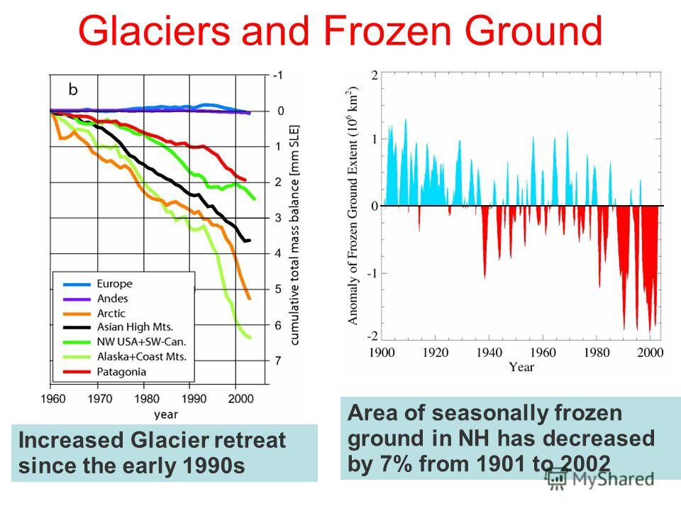Glaciers and Frozen Ground Area of seasonally frozen ground in NH has decreased by 7% from 1901 to 2002 Increased Glacier retreat since the early 1990s