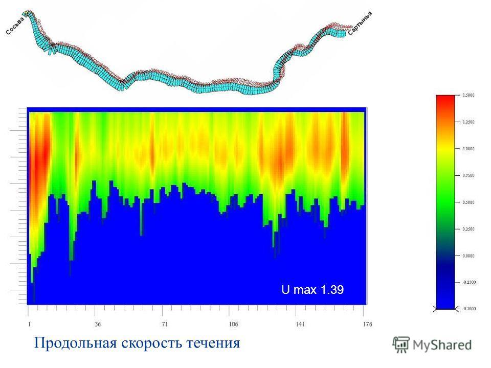 Продольная скорость течения U max 1.39