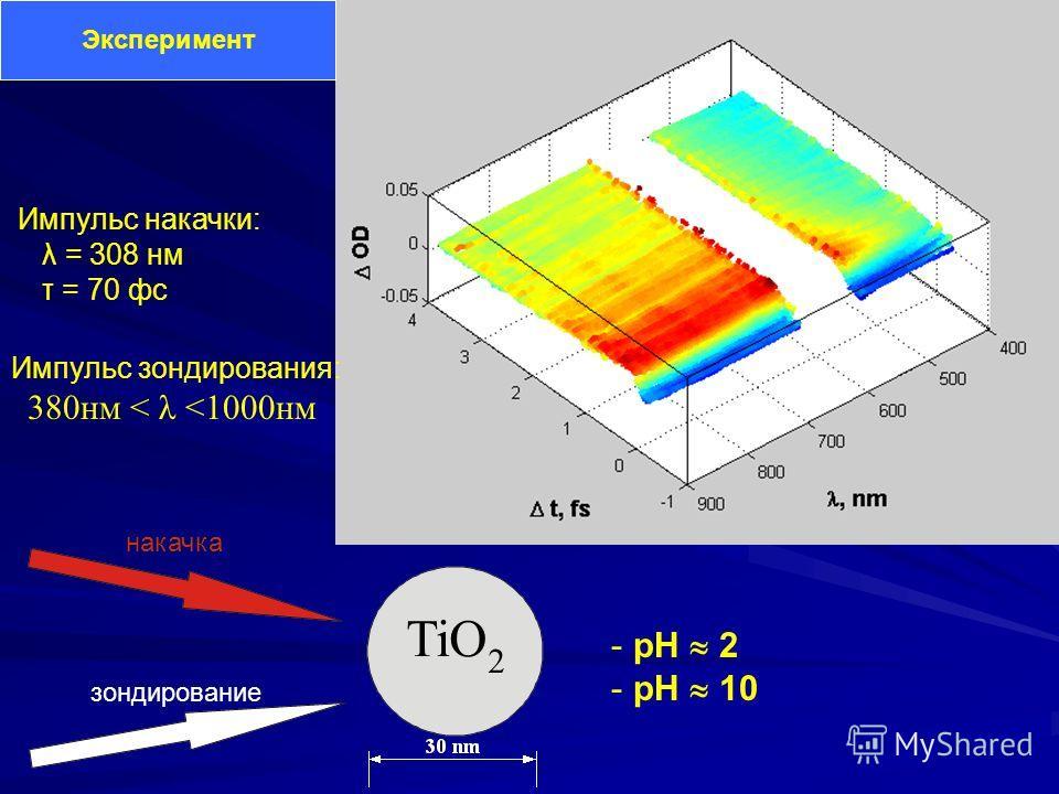 TiO 2 Эксперимент Импульс накачки: λ = 308 нм τ = 70 фс Импульс зондирования: 380нм < λ