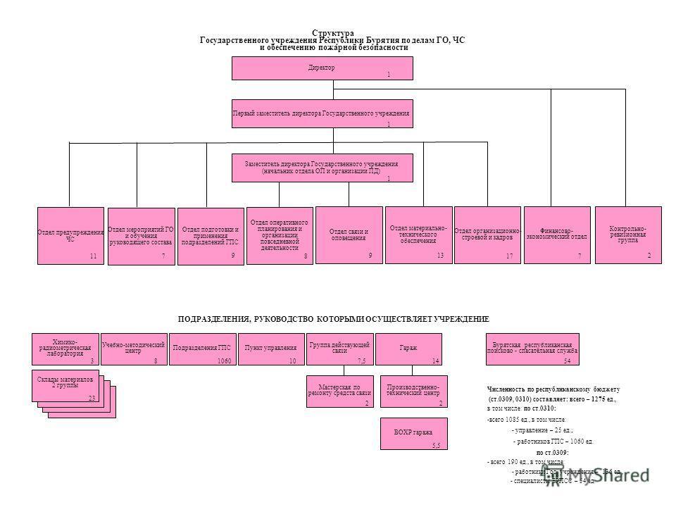 Структура Государственного учреждения Республики Бурятия по делам ГО, ЧС и обеспечению пожарной безопасности ПОДРАЗДЕЛЕНИЯ, РУКОВОДСТВО КОТОРЫМИ ОСУЩЕСТВЛЯЕТ УЧРЕЖДЕНИЕ ГаражПункт управления Бурятская республиканская поисково - спасательная служба Хи