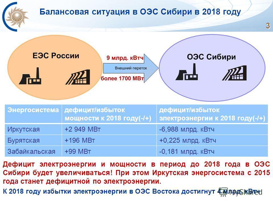 3 Балансовая ситуация в ОЭС Сибири в 2018 году Дефицит электроэнергии и мощности в период до 2018 года в ОЭС Сибири будет увеличиваться! При этом Иркутская энергосистема с 2015 года станет дефицитной по электроэнергии. К 2018 году избытки электроэнер