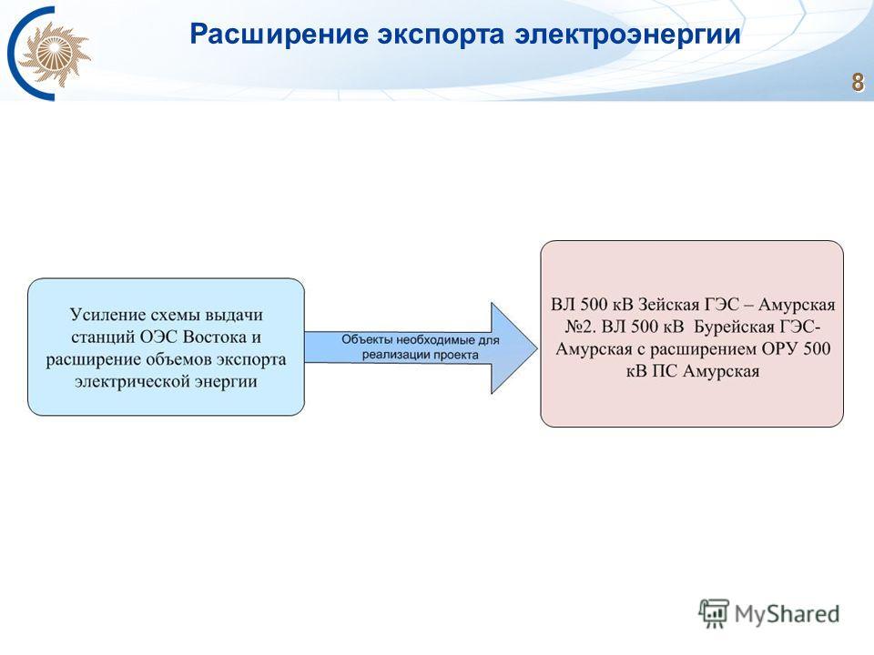 8 Расширение экспорта электроэнергии