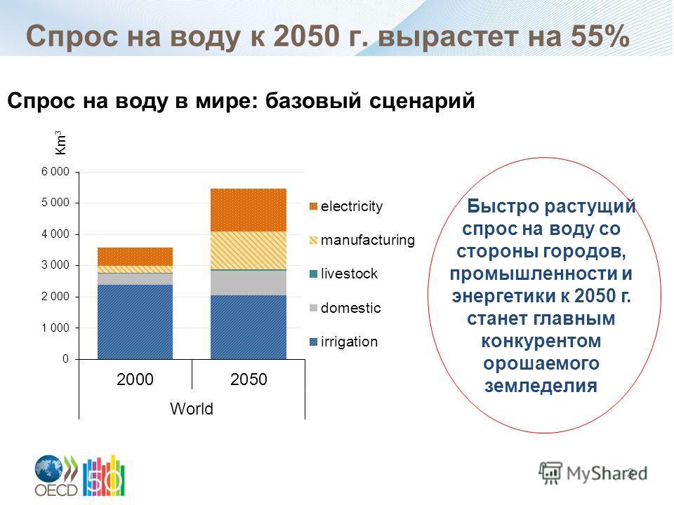 Спрос на воду к 2050 г. вырастет на 55% 3 Быстро растущий спрос на воду со стороны городов, промышленности и энергетики к 2050 г. станет главным конкурентом орошаемого земледелия Спрос на воду в мире: базовый сценарий