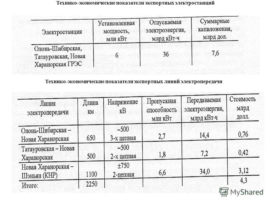Технико-экономические показатели экспортных электростанций Технико-экономические показатели экспортных линий электропередачи