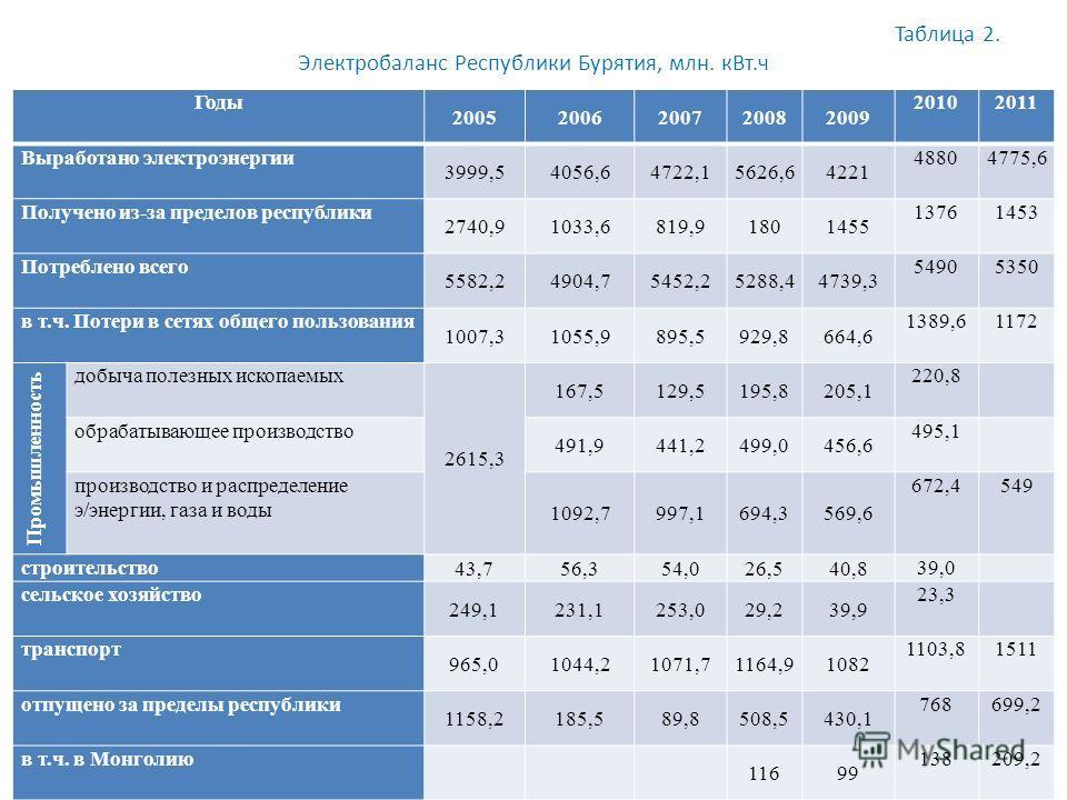 Таблица 2. Электробаланс Республики Бурятия, млн. кВт.ч Годы 20052006200720082009 20102011 Выработано электроэнергии 3999,54056,64722,15626,64221 48804775,6 Получено из-за пределов республики 2740,91033,6819,91801455 13761453 Потреблено всего 5582,24