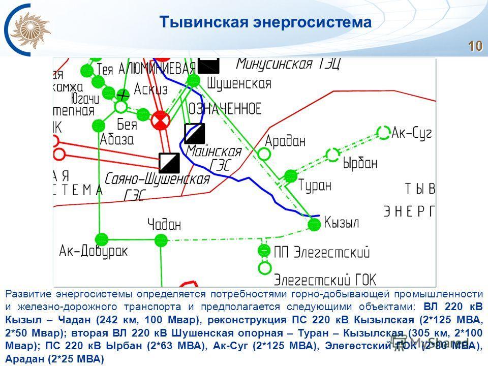 10 Тывинская энергосистема Развитие энергосистемы определяется потребностями горно-добывающей промышленности и железно-дорожного транспорта и предполагается следующими объектами: ВЛ 220 кВ Кызыл – Чадан (242 км, 100 Мвар), реконструкция ПС 220 кВ Кыз