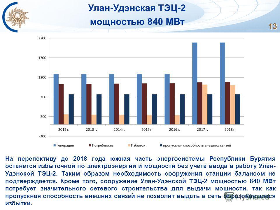 13 Улан-Удэнская ТЭЦ-2 мощностью 840 МВт На перспективу до 2018 года южная часть энергосистемы Республики Бурятия останется избыточной по электроэнергии и мощности без учёта ввода в работу Улан- Удэнской ТЭЦ-2. Таким образом необходимость сооружения