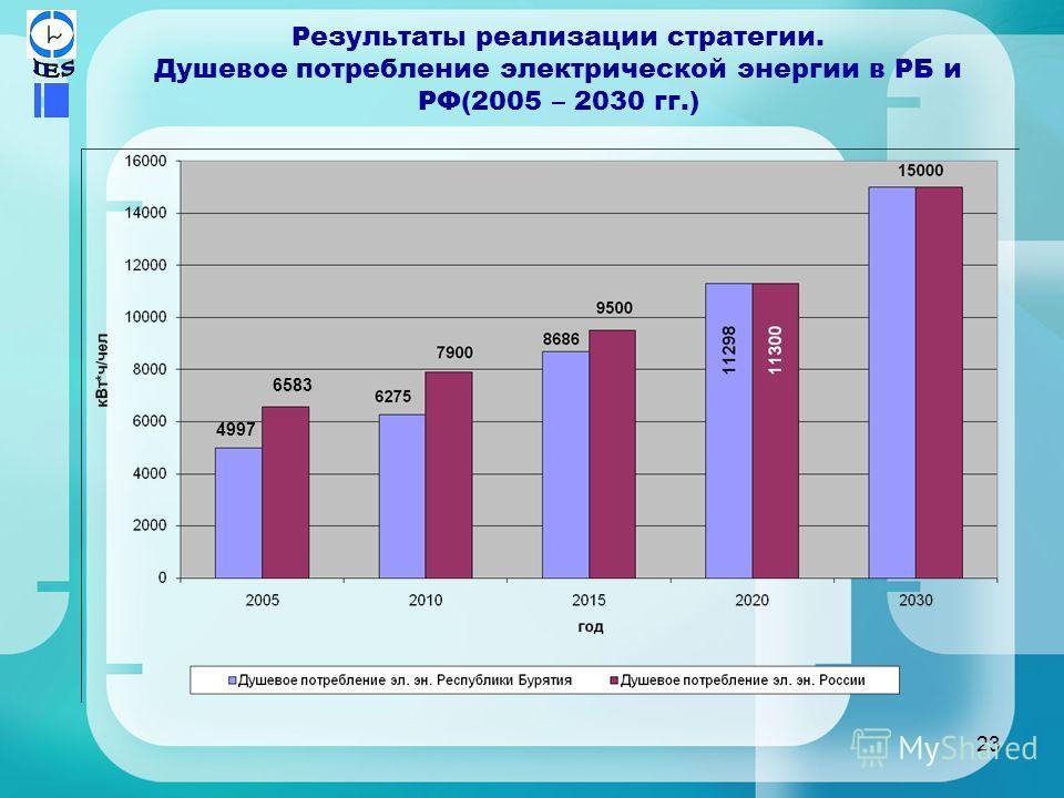 23 Результаты реализации стратегии. Душевое потребление электрической энергии в РБ и РФ(2005 – 2030 гг.) 4997 6583