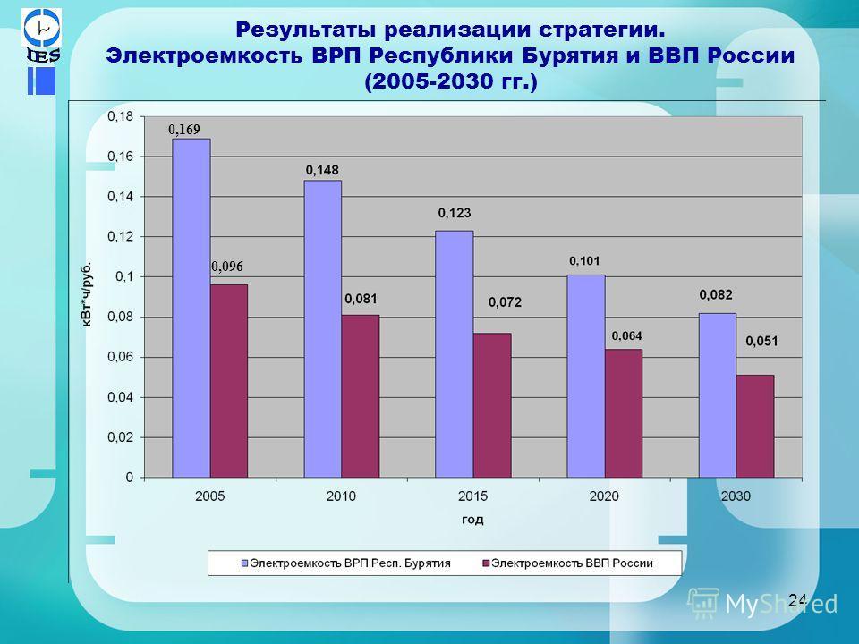 24 Результаты реализации стратегии. Электроемкость ВРП Республики Бурятия и ВВП России (2005-2030 гг.) 0,169 0,096