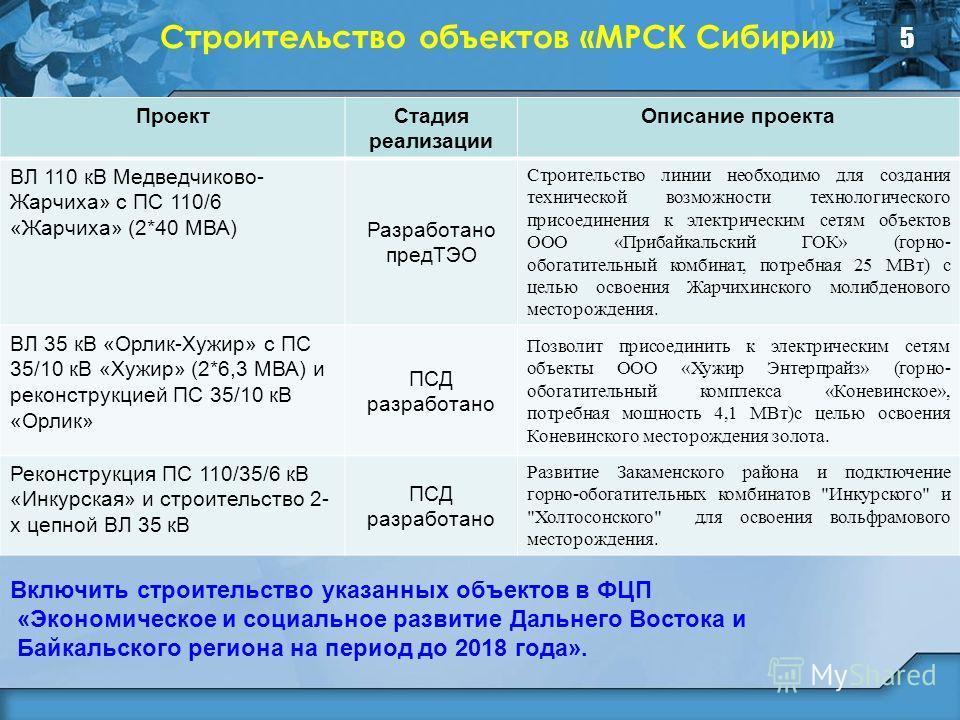 5 Строительство объектов «МРСК Сибири» ПроектСтадия реализации Описание проекта ВЛ 110 кВ Медведчиково- Жарчиха» с ПС 110/6 «Жарчиха» (2*40 МВА) Разработано предТЭО Строительство линии необходимо для создания технической возможности технологического