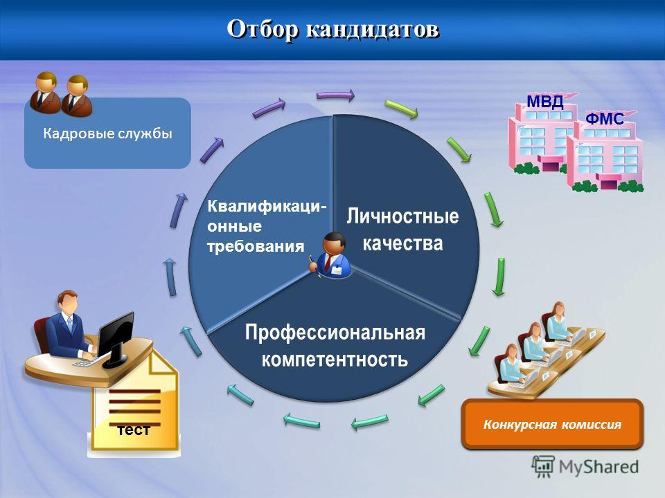 Профессиональная компетентность Личностные качества Квалификаци- онные требования Кадровые службы Отбор кандидатов МВДФМС тест Конкурсная комиссия