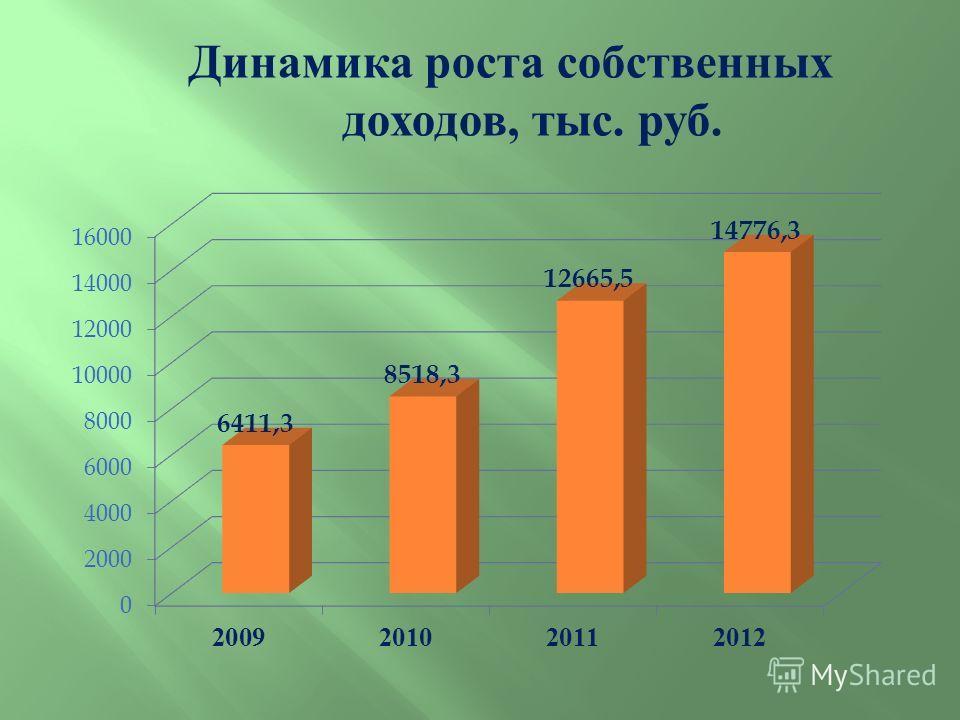 Динамика роста собственных доходов, тыс. руб.